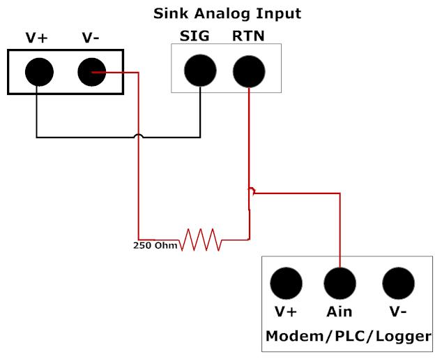 Sing Analog Input
