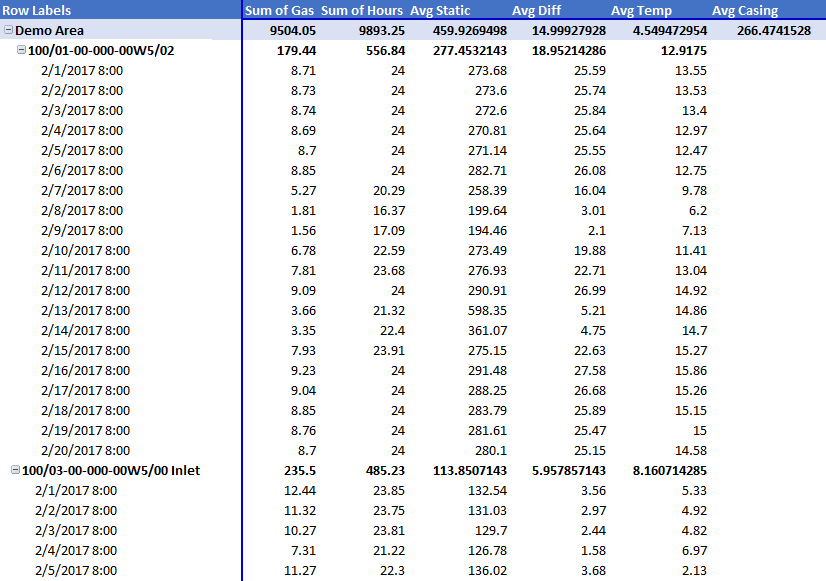 Export Pivot Table for Industries