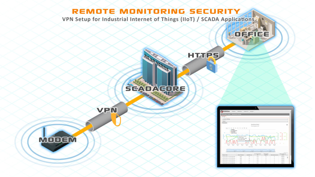 Cell Modem Security: 7 Ways to Secure Modems for Industrial Internet