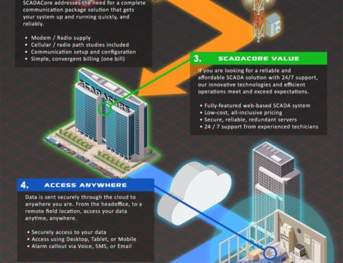 Oil & Gas Remote Monitoring / SCADA Overview
