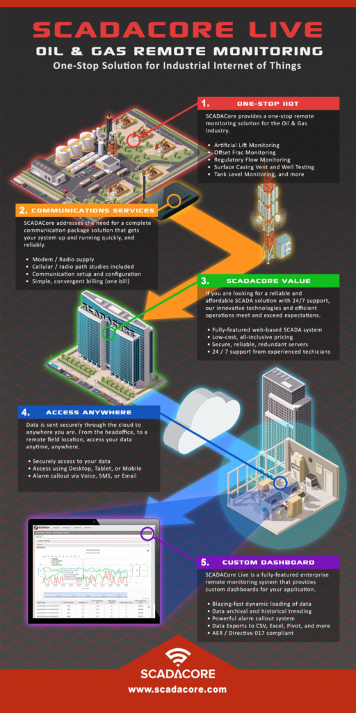 Oil and Gas Remote Monitoring / SCADA Solution