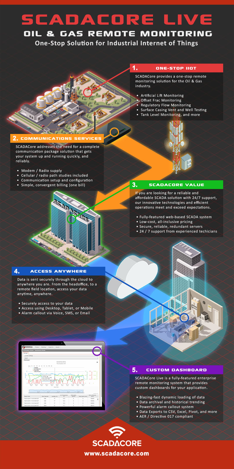 Oil and Gas Remote Monitoring Overview Infographic