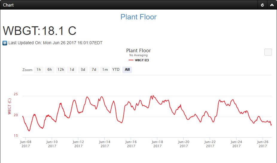 Heat Stress WBGT Trending