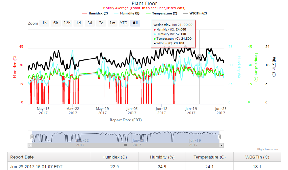 Heat Stress Chart and Data Log for WBGT, Humidity, Humidex, and Temperature