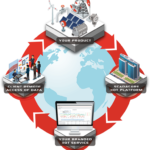 Industrial Internet of Things (IIoT) Platform