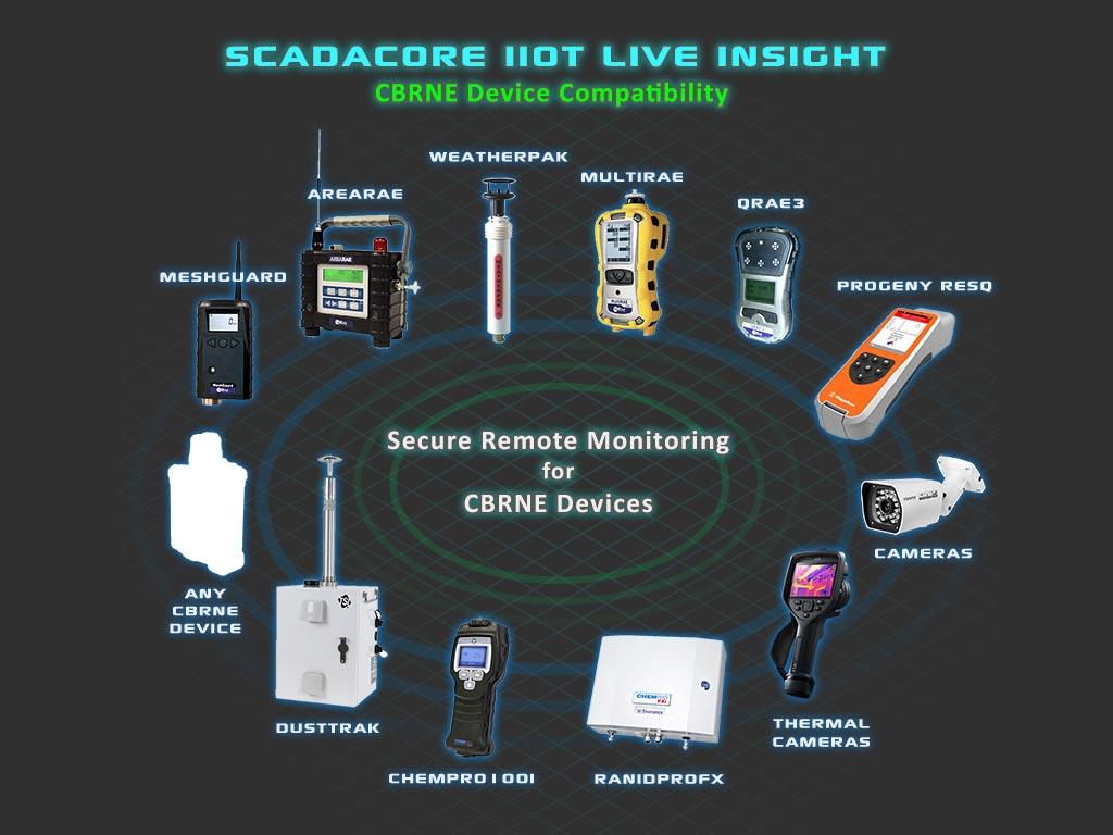 CBRNE Device Compatibility