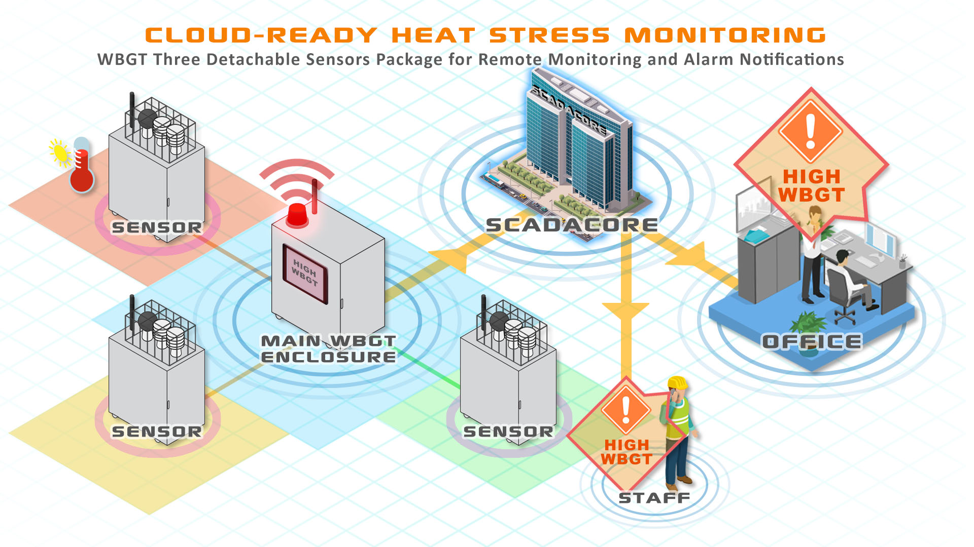 Cloud-Ready WBGT Heat Stress Monitoring with Multiple Location Sensors for HSE, Manufacturing, and Military